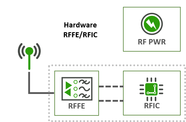 Working Group 3: Hardware RF front end/RFIC